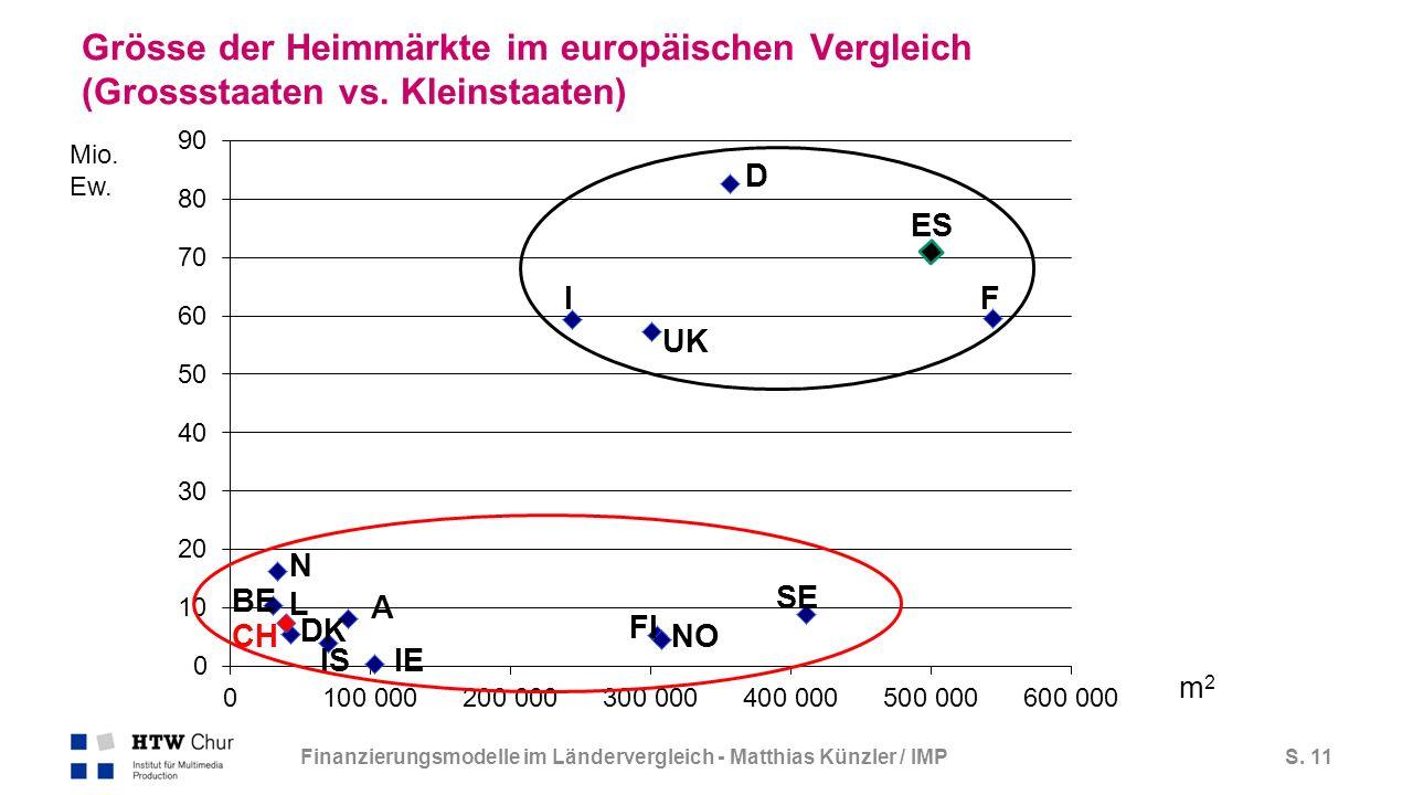 S. 11 Grösse der Heimmärkte im europäischen Vergleich (Grossstaaten vs.