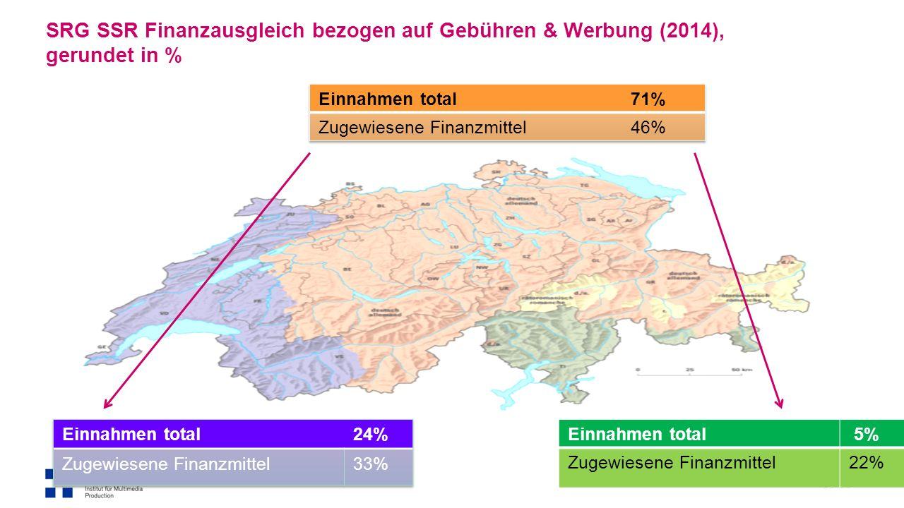 S. 13 Einnahmen total 5% Zugewiesene Finanzmittel22% SRG SSR Finanzausgleich bezogen auf Gebühren & Werbung (2014), gerundet in %