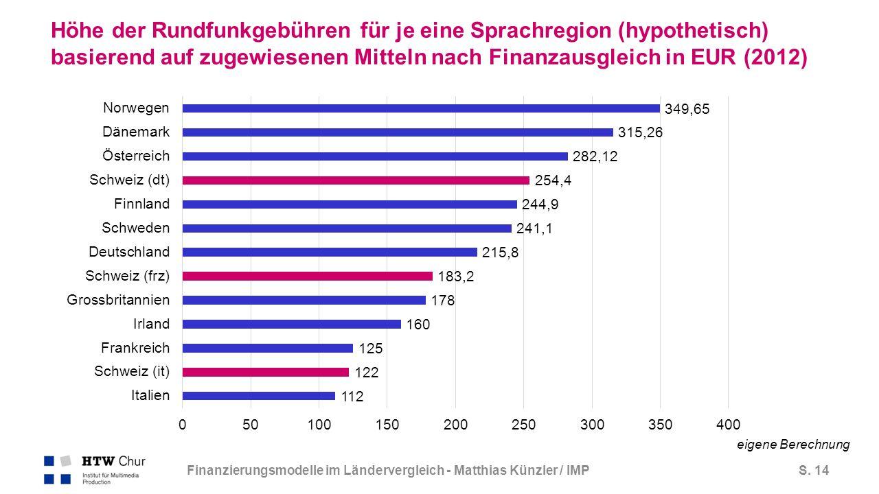 S.15 Umsatz SRG vs. ausländische öffentliche und private Konkurrenten (2013/2014) in Mio.