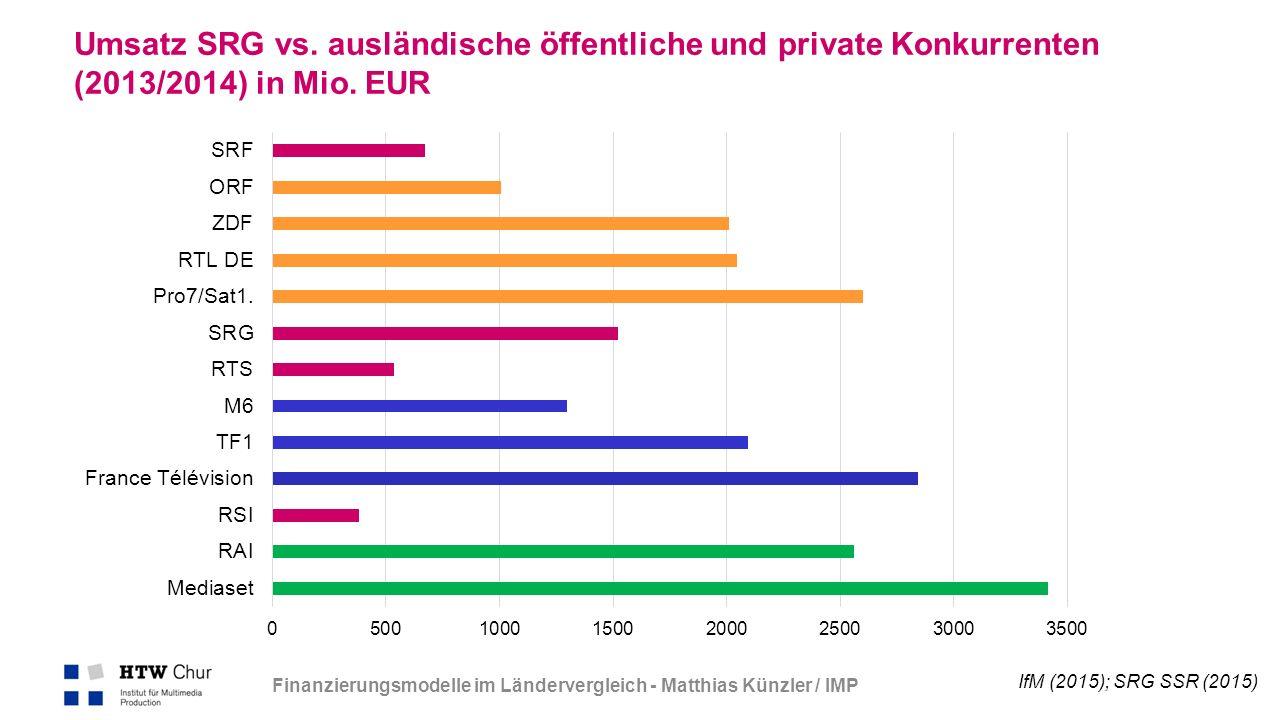 S. 15 Umsatz SRG vs. ausländische öffentliche und private Konkurrenten (2013/2014) in Mio.