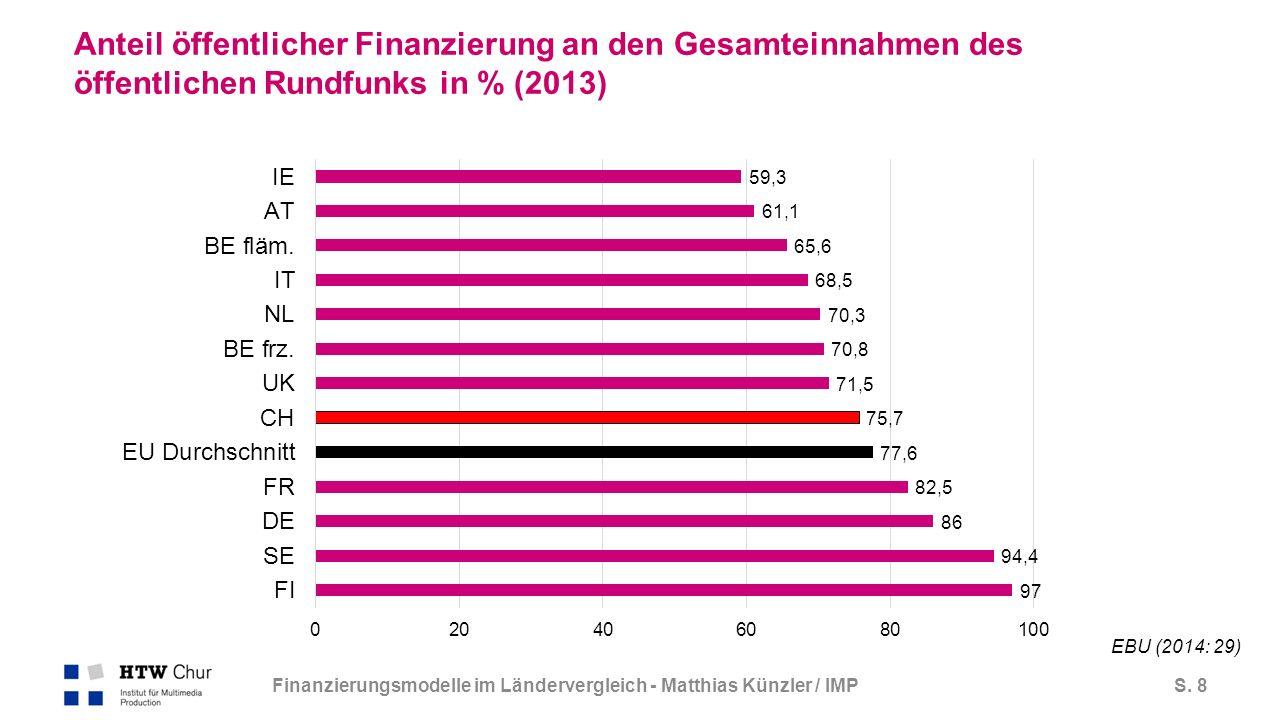 S. 8 Anteil öffentlicher Finanzierung an den Gesamteinnahmen des öffentlichen Rundfunks in % (2013) Finanzierungsmodelle im Ländervergleich - Matthias