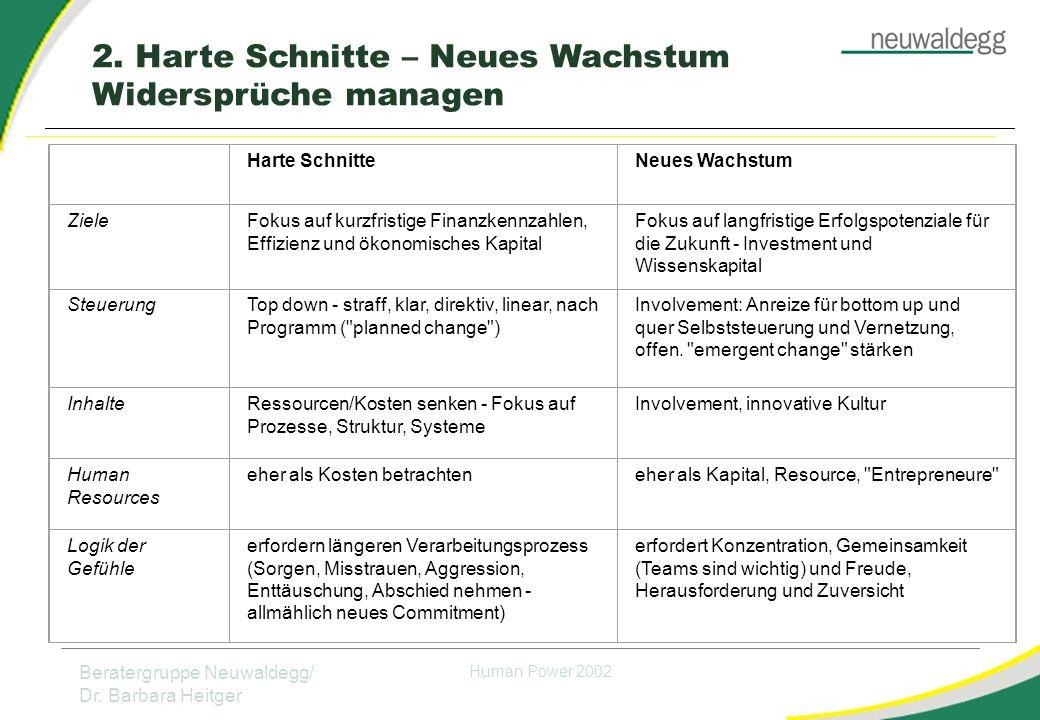 Beratergruppe Neuwaldegg/ Dr.Barbara Heitger Human Power 2002 2.