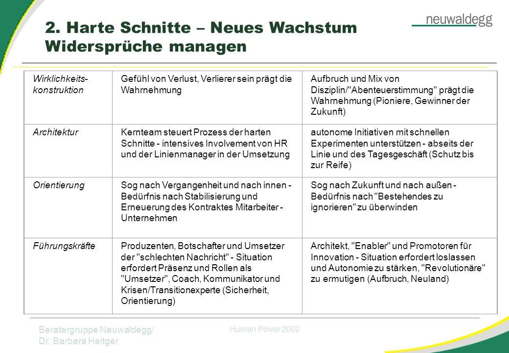 Beratergruppe Neuwaldegg/ Dr.Barbara Heitger Human Power 2002 7.