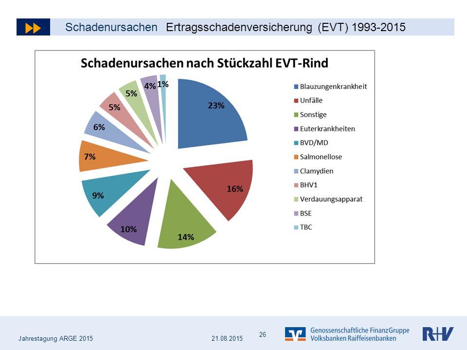 Jahrestagung ARGE 2015 Schadenursachen Ertragsschadenversicherung (EVT) 1993-2015 26 21.08.2015