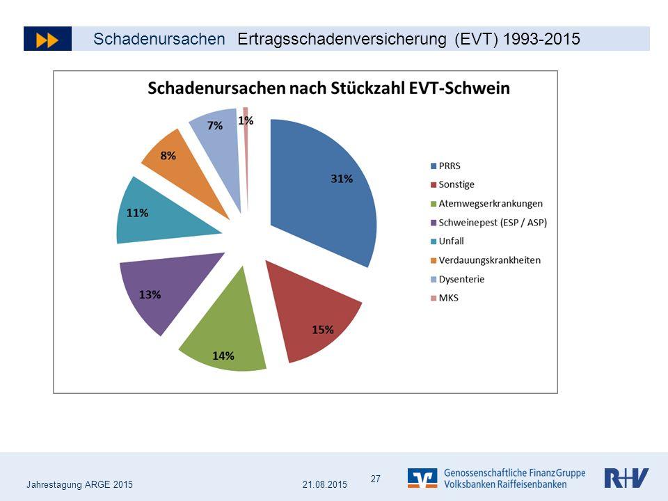 Jahrestagung ARGE 2015 Schadenursachen Ertragsschadenversicherung (EVT) 1993-2015 27 21.08.2015