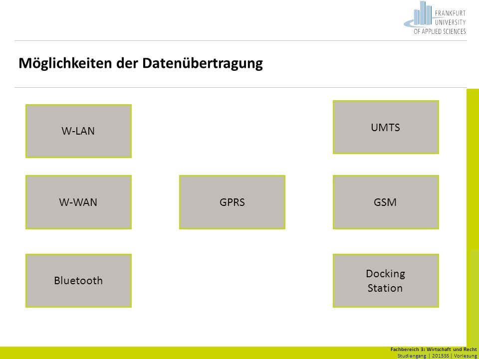 Fachbereich 3: Wirtschaft und Recht Studiengang | 2015SS | Vorlesung Möglichkeiten der Datenübertragung W-LAN W-WAN Bluetooth Docking Station GSMGPRS UMTS