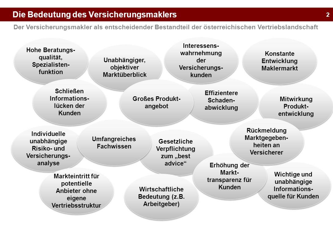 2 Die Bedeutung des Versicherungsmaklers Der Versicherungsmakler als entscheidender Bestandteil der österreichischen Vertriebslandschaft Hohe Beratung