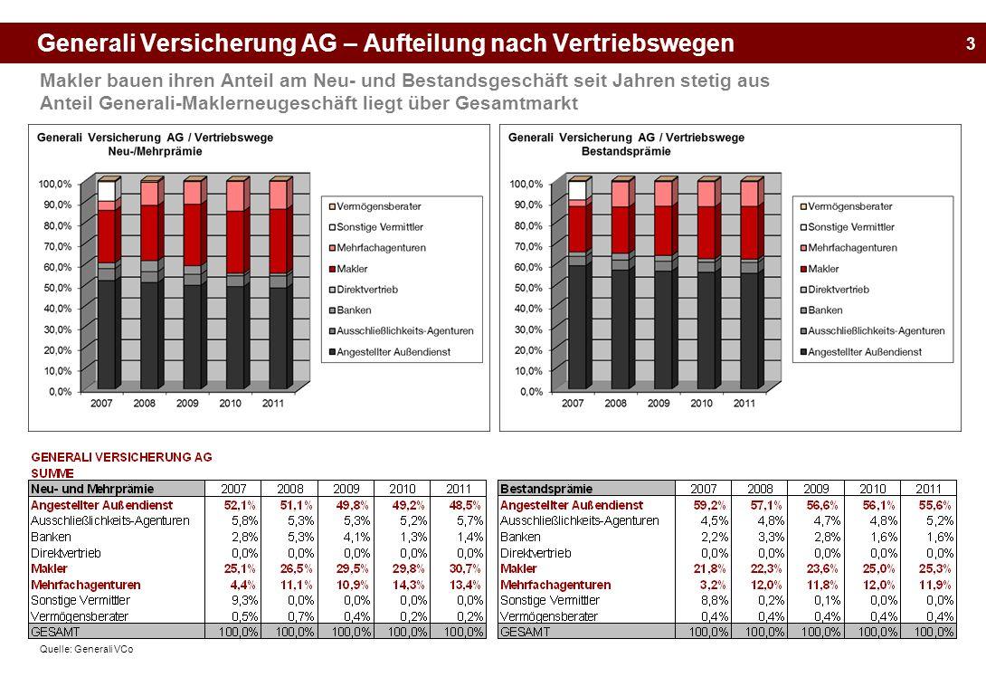 3 Generali Versicherung AG – Aufteilung nach Vertriebswegen Makler bauen ihren Anteil am Neu- und Bestandsgeschäft seit Jahren stetig aus Anteil Gener