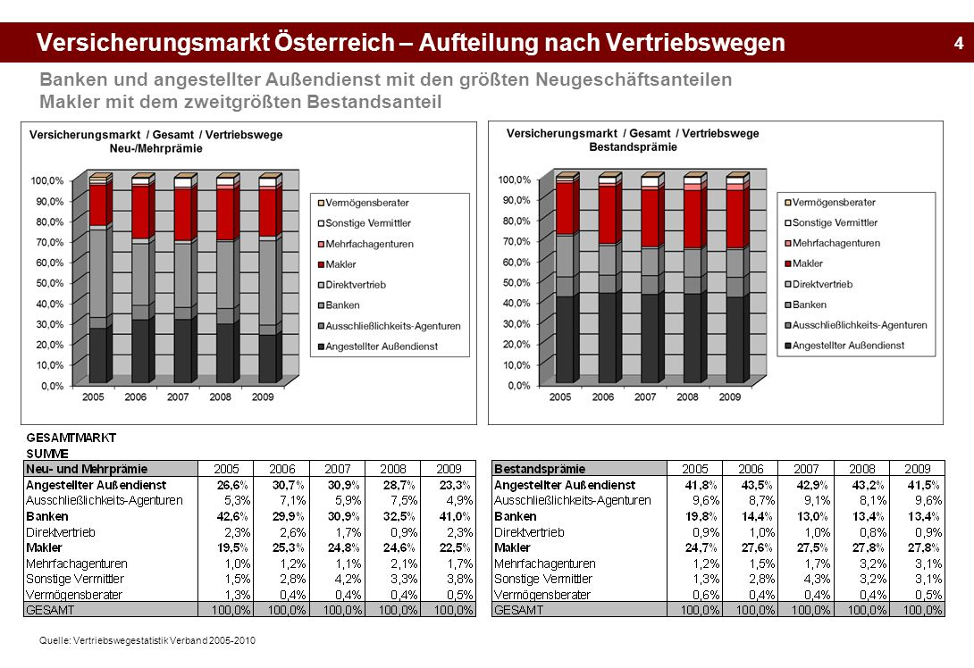 4 Versicherungsmarkt Österreich – Aufteilung nach Vertriebswegen Banken und angestellter Außendienst mit den größten Neugeschäftsanteilen Makler mit d