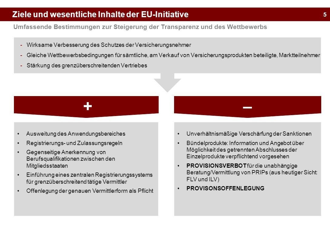 5 Ziele und wesentliche Inhalte der EU-Initiative Umfassende Bestimmungen zur Steigerung der Transparenz und des Wettbewerbs -Wirksame Verbesserung de