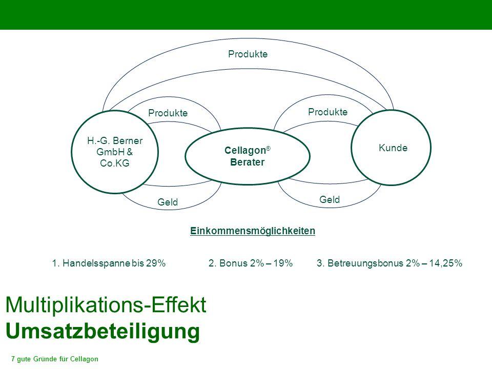 7 gute Gründe für Cellagon Multiplikations-Effekt Umsatzbeteiligung Geld Produkte Geld Kunde Cellagon ® Berater H.-G. Berner GmbH & Co.KG Einkommensmö