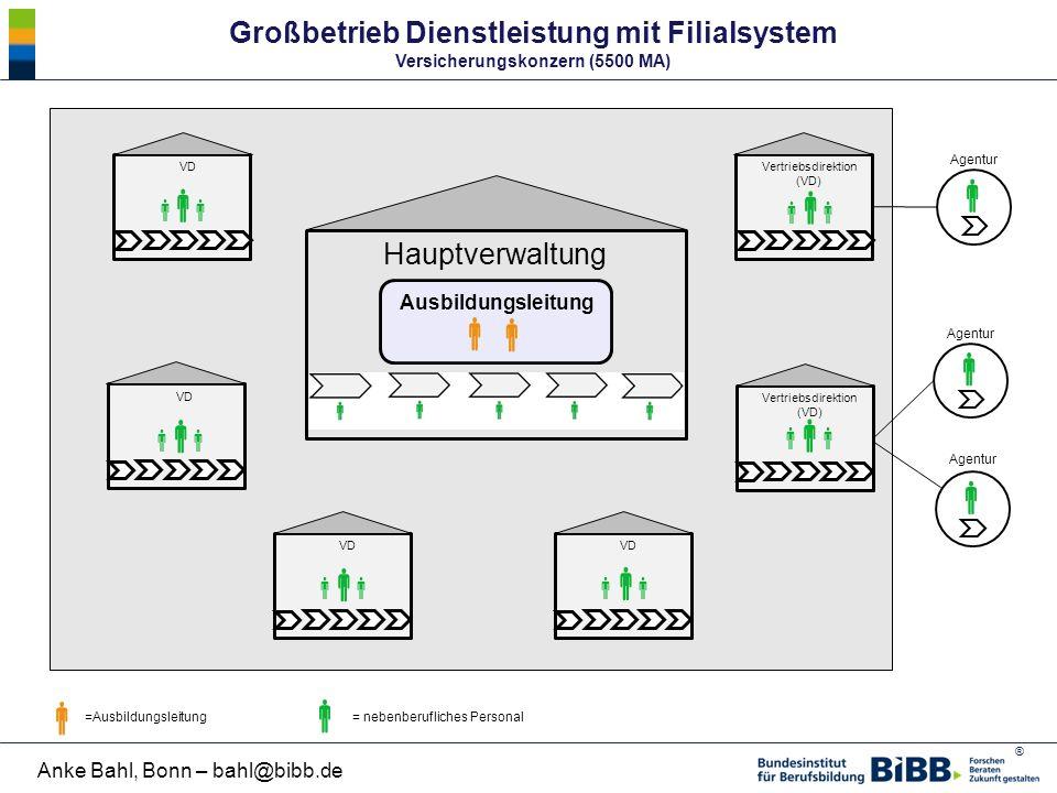 ® Anke Bahl, Bonn – bahl@bibb.de Hauptverwaltung Großbetrieb Dienstleistung mit Filialsystem Versicherungskonzern (5500 MA) =Ausbildungsleitung   =