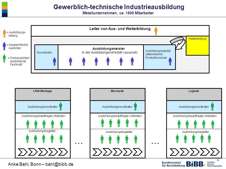 ® Anke Bahl, Bonn – bahl@bibb.de Gewerblich-technische Industrieausbildung Metallunternehmen, ca. 1500 Mitarbeiter  = Fachausbilder/ ausbildende Fach