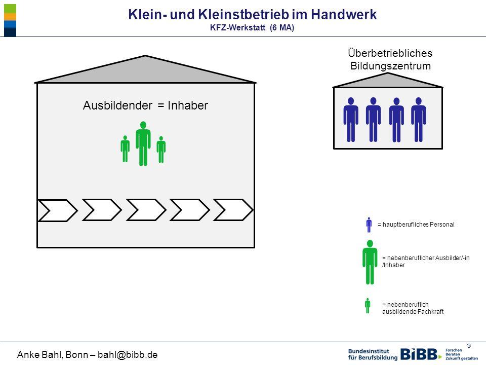 ® Anke Bahl, Bonn – bahl@bibb.de Klein- und Kleinstbetrieb im Handwerk KFZ-Werkstatt (6 MA)    Ausbildender = Inhaber = nebenberuflicher Ausbilder/