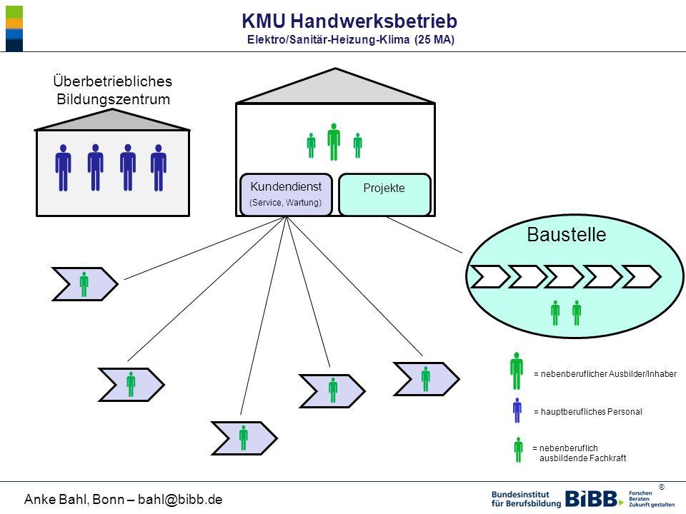 ® Anke Bahl, Bonn – bahl@bibb.de KMU Handwerksbetrieb Elektro/Sanitär-Heizung-Klima (25 MA) Kundendienst (Service, Wartung) = nebenberuflich ausbilden