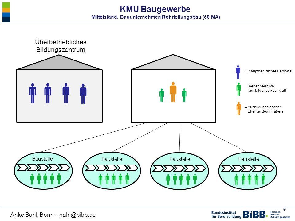 ® Anke Bahl, Bonn – bahl@bibb.de Baustelle      KMU Baugewerbe Mittelständ. Bauunternehmen Rohrleitungsbau (50 MA)               