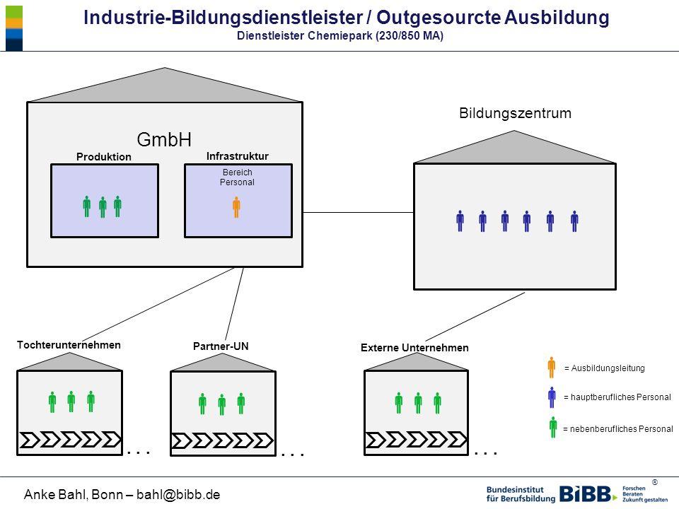 ® Anke Bahl, Bonn – bahl@bibb.de GmbH Industrie-Bildungsdienstleister / Outgesourcte Ausbildung Dienstleister Chemiepark (230/850 MA)  = hauptberufli