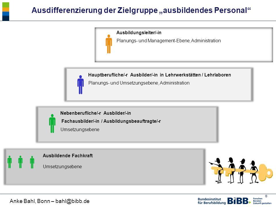 ® Anke Bahl, Bonn – bahl@bibb.de    Nebenberufliche/-r Ausbilder/-in Fachausbilder/-in / Ausbildungsbeauftragte/-r Umsetzungsebene Hauptberufliche/