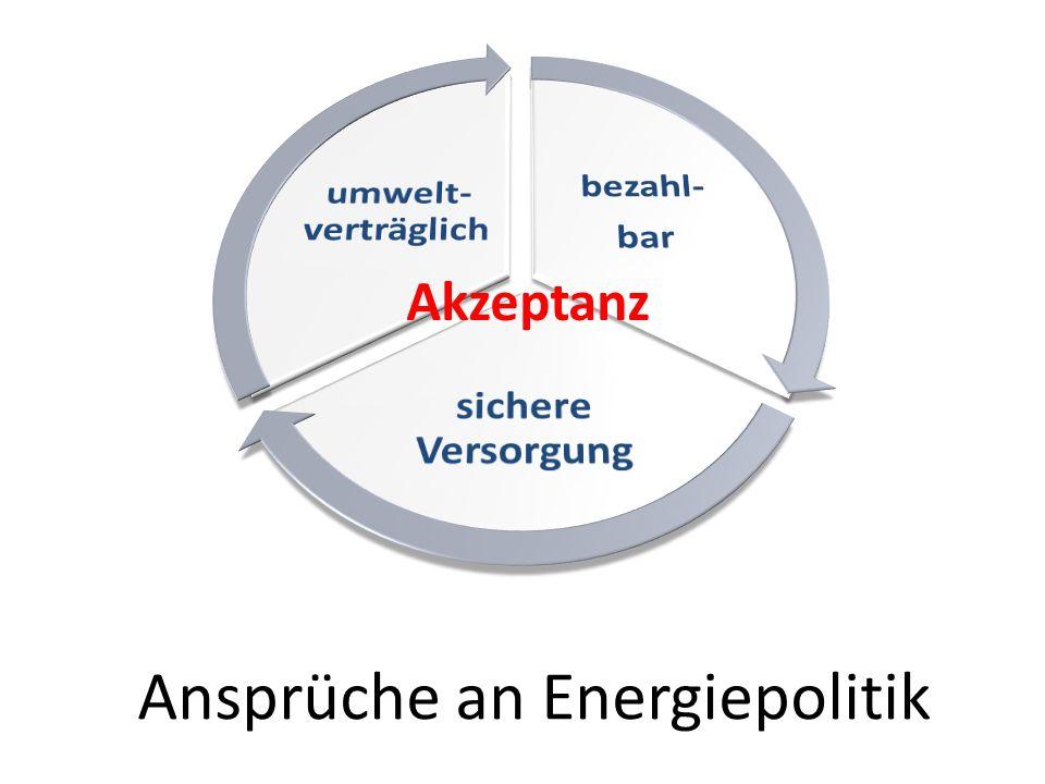 Ansprüche an Energiepolitik Akzeptanz