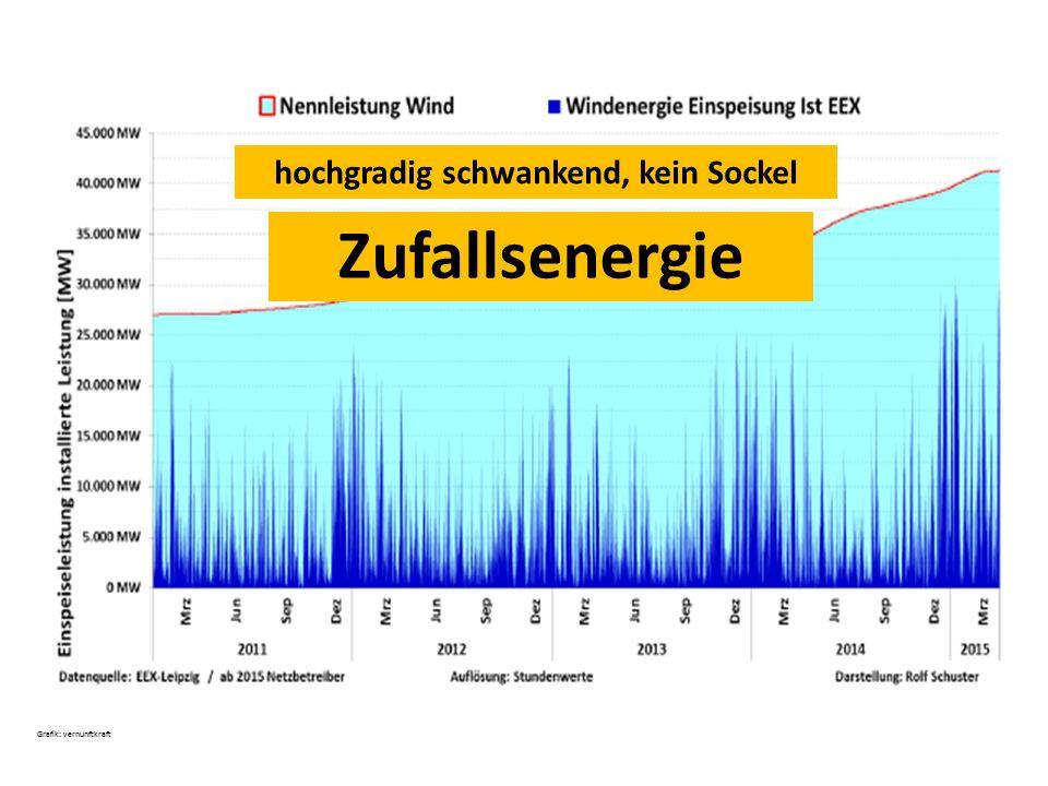 Zufallsenergie Grafik: vernunftkraft hochgradig schwankend, kein Sockel