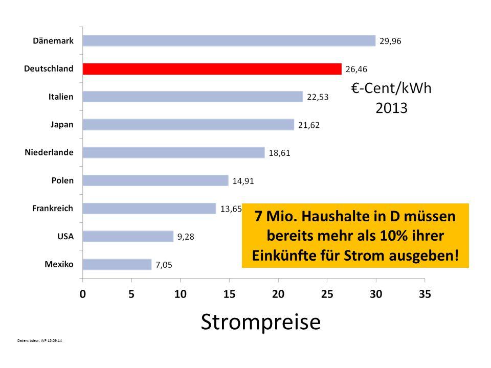 Strompreise Daten: bdew, WP 15.09.14 7 Mio. Haushalte in D müssen bereits mehr als 10% ihrer Einkünfte für Strom ausgeben!