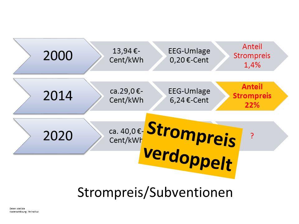 2000 13,94 €- Cent/kWh EEG-Umlage 0,20 €-Cent Anteil Strompreis 1,4% 2014 ca.29,0 €- Cent/kWh EEG-Umlage 6,24 €-Cent Anteil Strompreis 22% 2020 ca. 40
