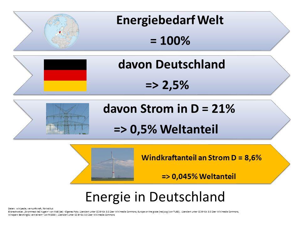"""Daten: wikipedia, vernunftkraft, ifo-institut Bildnachweise: """"Strommast KeZ Kugeln"""" von MdE (de) - Eigenes Foto. Lizenziert unter CC BY-SA 3.0 über Wi"""