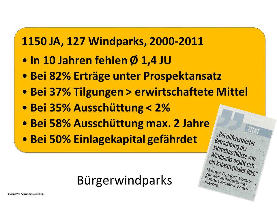 Bürgerwindparks 1150 JA, 127 Windparks, 2000-2011 In 10 Jahren fehlen Ø 1,4 JU Bei 82% Erträge unter Prospektansatz Bei 37% Tilgungen > erwirtschaftet
