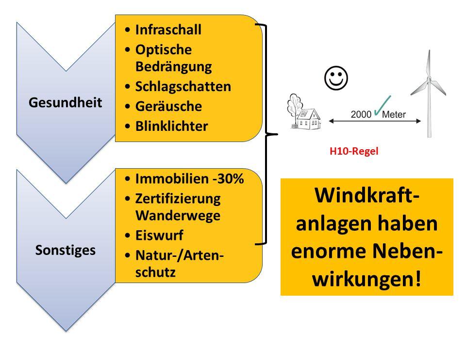 Gesundheit Infraschall Optische Bedrängung Schlagschatten Geräusche Blinklichter Sonstiges Immobilien -30% Zertifizierung Wanderwege Eiswurf Natur-/Ar