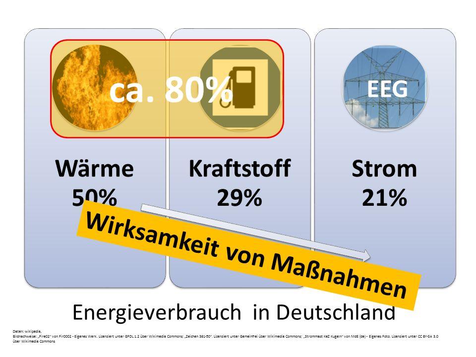 Ziele nur für Stromsektor = Stromwende Erneuerbare Energien Gesetz