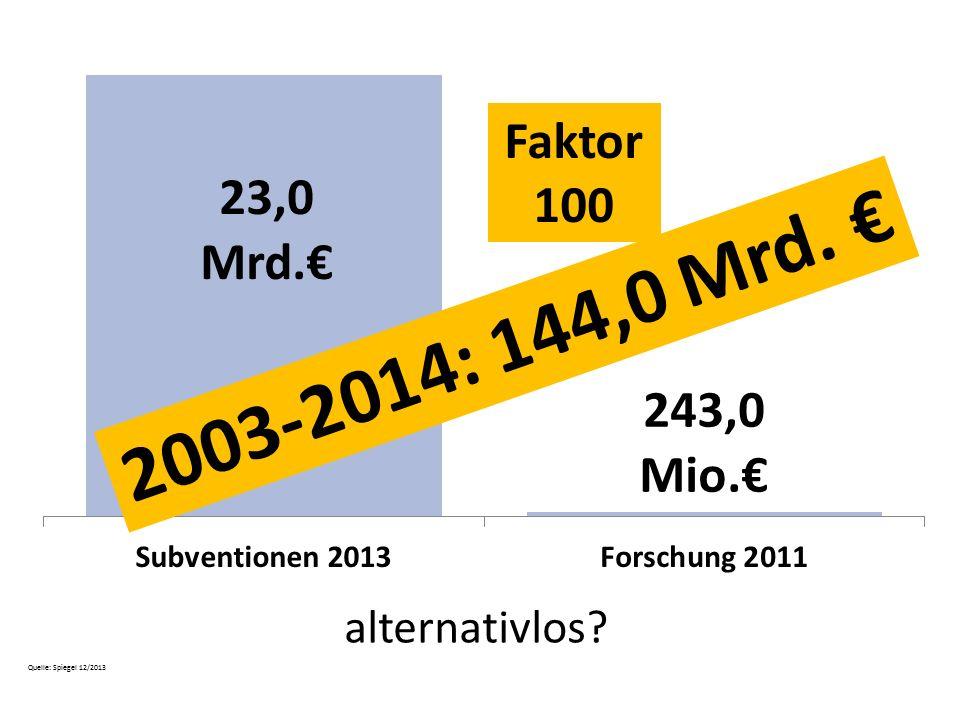 alternativlos? Faktor 100 Quelle: Spiegel 12/2013 2003-2014: 144,0 Mrd. €