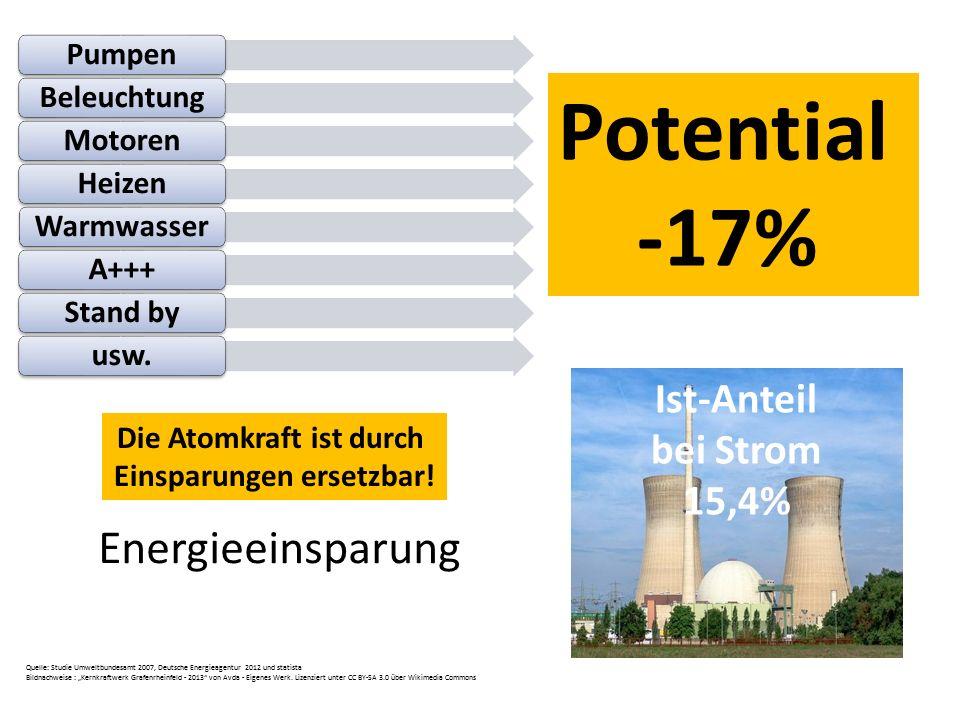 PumpenBeleuchtungMotorenHeizenWarmwasserA+++Stand byusw. Energieeinsparung Potential -17% Ist-Anteil bei Strom 15,4% Quelle: Studie Umweltbundesamt 20