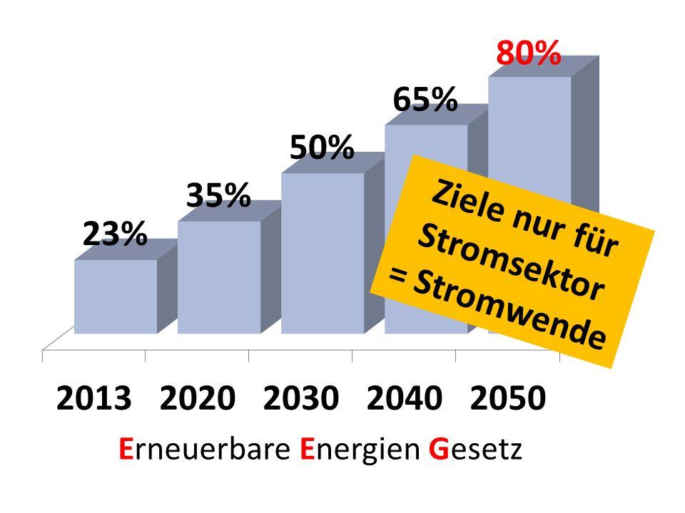 Grafik: vernunftkraft Versorgungslücken 27.09.-04.10.14 = 1 Woche ohne Windstrom!