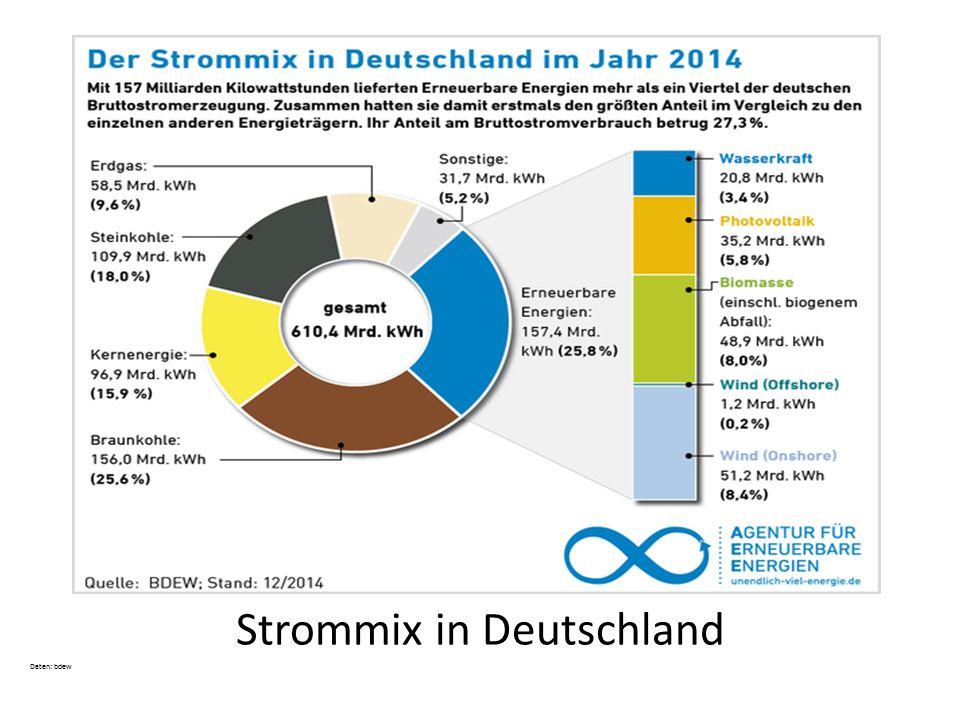 Hochrechnung Heute 25,8% Erneuerbare Energien im Stromsektor ca.