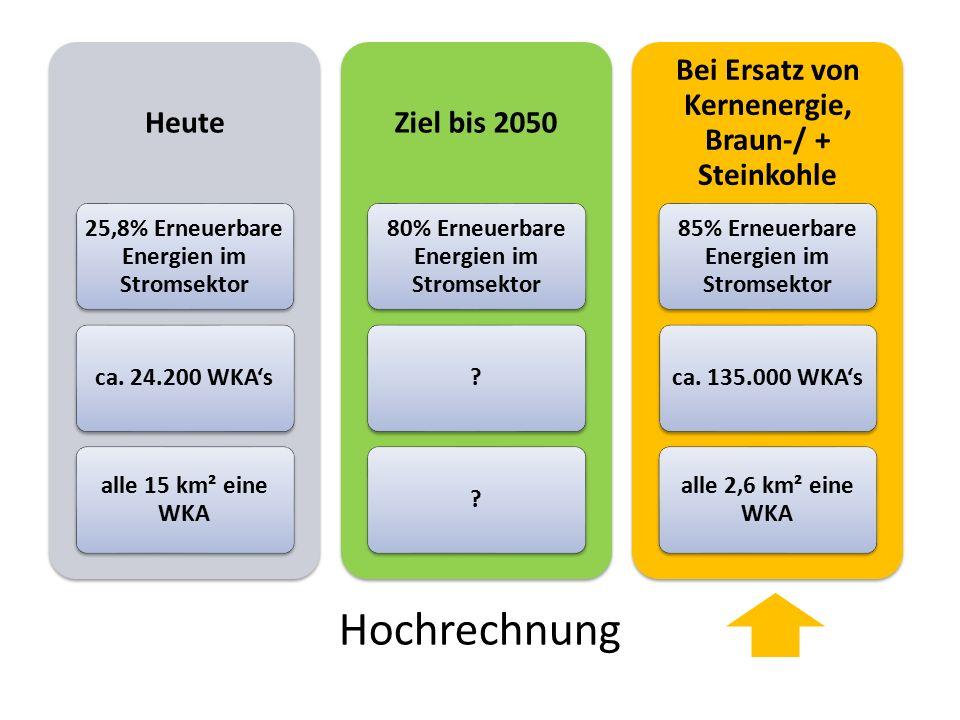 Hochrechnung Heute 25,8% Erneuerbare Energien im Stromsektor ca. 24.200 WKA's alle 15 km² eine WKA Ziel bis 2050 80% Erneuerbare Energien im Stromsekt
