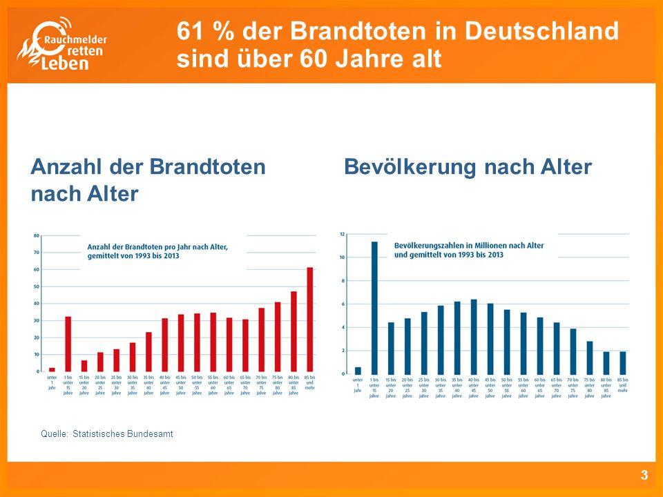 3 Anzahl der Brandtoten nach Alter Bevölkerung nach Alter Quelle: Statistisches Bundesamt 61 % der Brandtoten in Deutschland sind über 60 Jahre alt