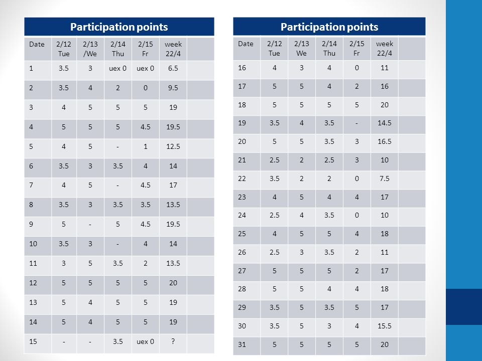 Participation points Date2/12 Tue 2/13 /We 2/14 Thu 2/15 Fr week 22/ uex uex 0.