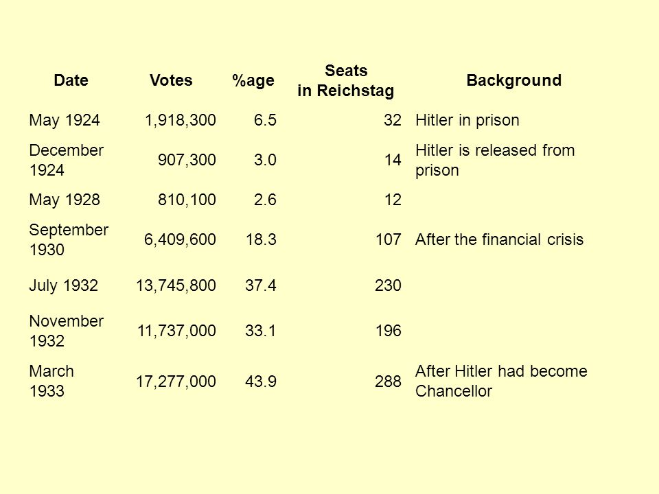 DateVotes%age Seats in Reichstag Background May 19241,918,3006.532Hitler in prison December 1924 907,3003.014 Hitler is released from prison May 1928810,1002.612 September 1930 6,409,60018.3107After the financial crisis July 193213,745,80037.4230 November 1932 11,737,00033.1196 March 1933 17,277,00043.9288 After Hitler had become Chancellor