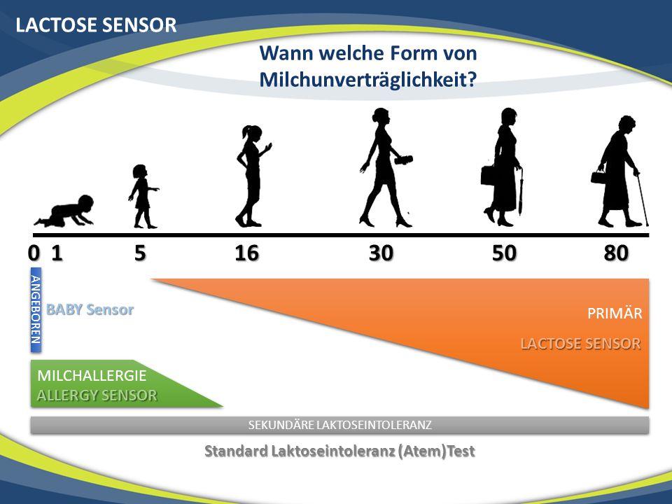 LACTOSE SENSOR Wann welche Form von Milchunverträglichkeit? 0 1 5 16 30 50 80 PRIMÄR ANGEBOREN SEKUNDÄRE LAKTOSEINTOLERANZ MILCHALLERGIE BABY Sensor L