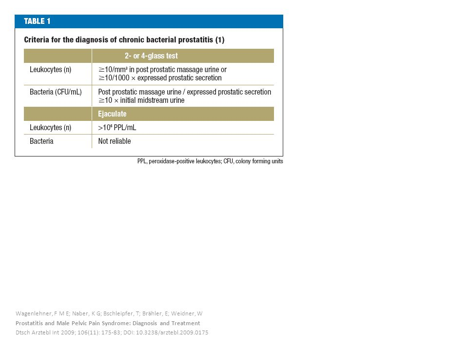 Wagenlehner, F M E; Naber, K G; Bschleipfer, T; Brähler, E; Weidner, W Prostatitis and Male Pelvic Pain Syndrome: Diagnosis and Treatment Dtsch Arztebl Int 2009; 106(11): 175-83; DOI: 10.3238/arztebl.2009.0175