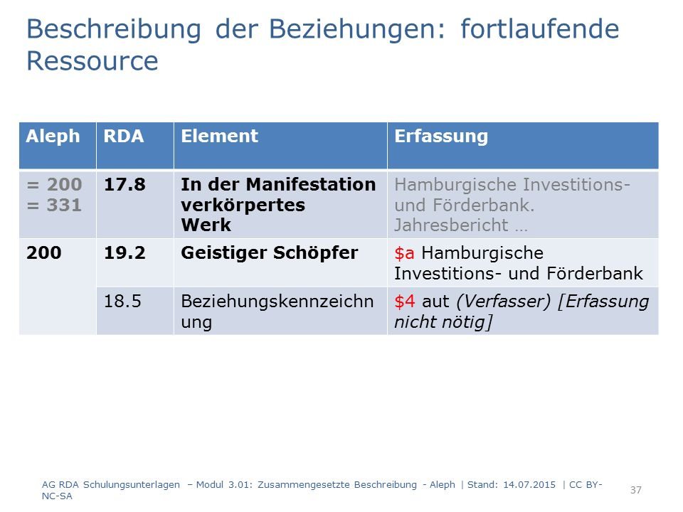 Beschreibung der Beziehungen: fortlaufende Ressource AlephRDAElementErfassung = 200 = 331 17.8In der Manifestation verkörpertes Werk Hamburgische Inve
