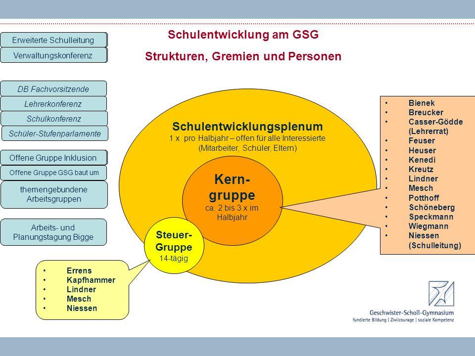 Schulentwicklung am GSG Strukturen, Gremien und Personen Schulentwicklungsplenum 1 x pro Halbjahr – offen für alle Interessierte (Mitarbeiter, Schüler