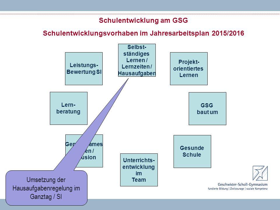 Schulentwicklung am GSG Schulentwicklungsvorhaben im Jahresarbeitsplan 2015/2016 Lern- beratung Unterrichts- entwicklung im Team Gemeinsames Lernen /
