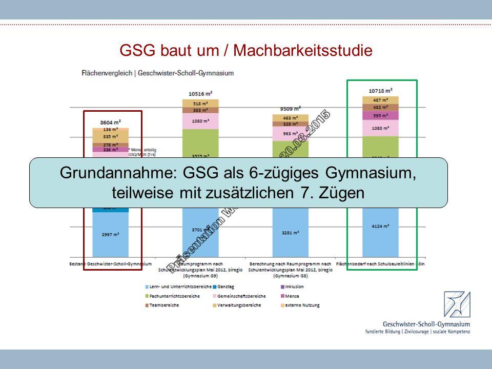Grundannahme: GSG als 6-zügiges Gymnasium, teilweise mit zusätzlichen 7. Zügen