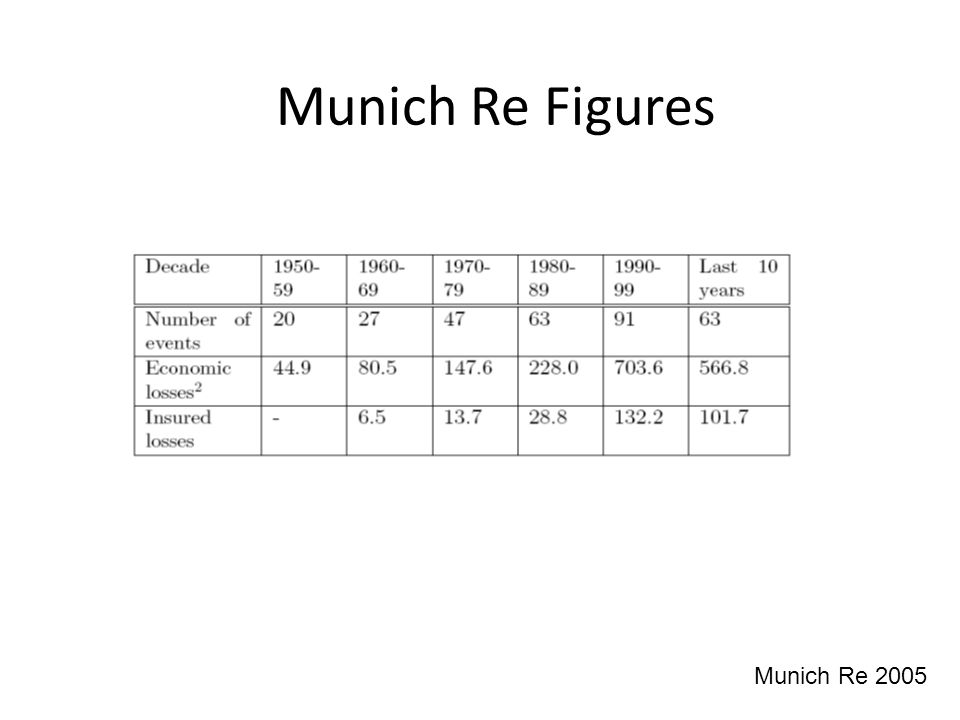 Munich Re Figures Munich Re 2005