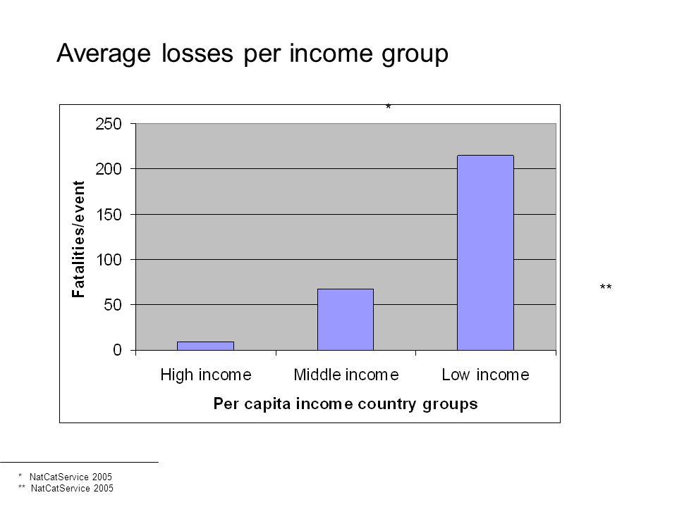 Average losses per income group * ** * NatCatService 2005 ** NatCatService 2005