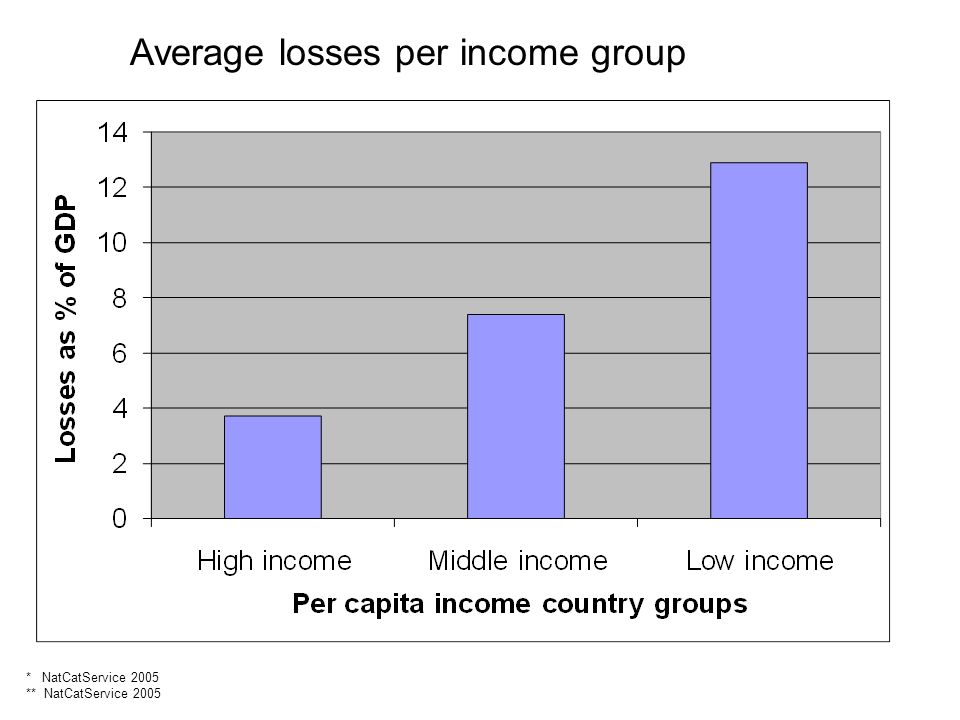 * NatCatService 2005 ** NatCatService 2005 Average losses per income group