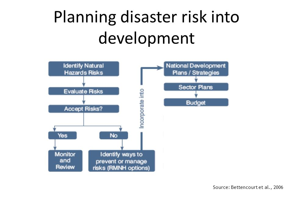 Planning and mainstreaming disaster risks into developmental planning Source: Bettencourt et al., 2006 Planning disaster risk into development