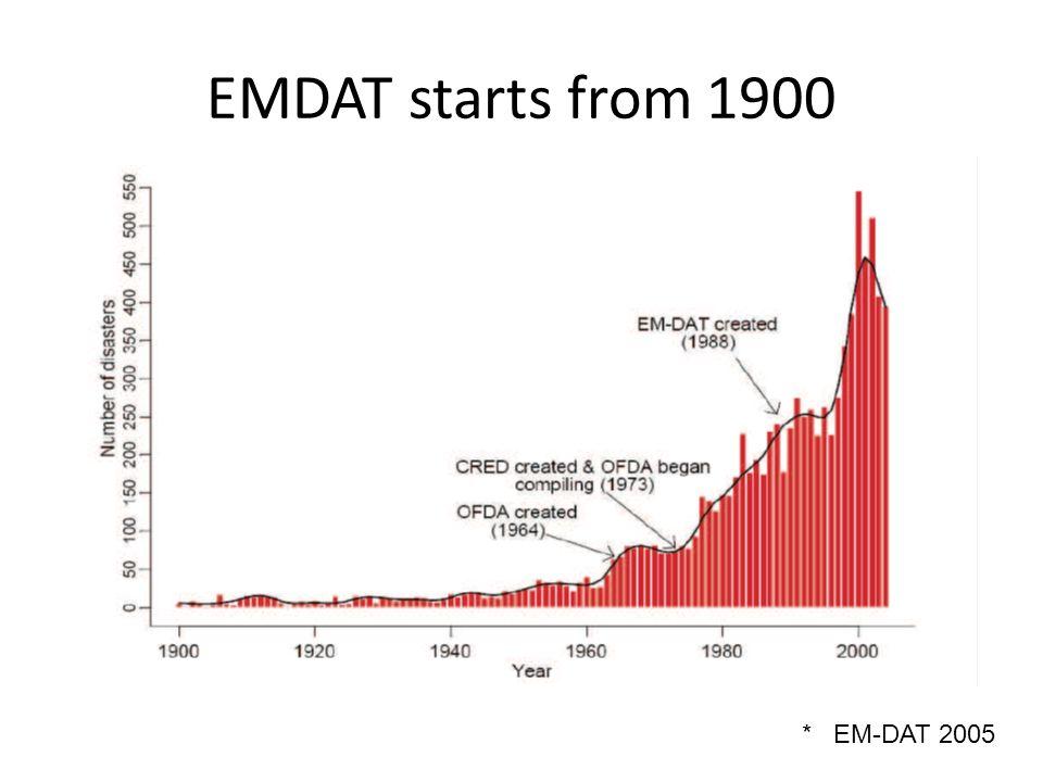 EMDAT starts from 1900 * EM-DAT 2005