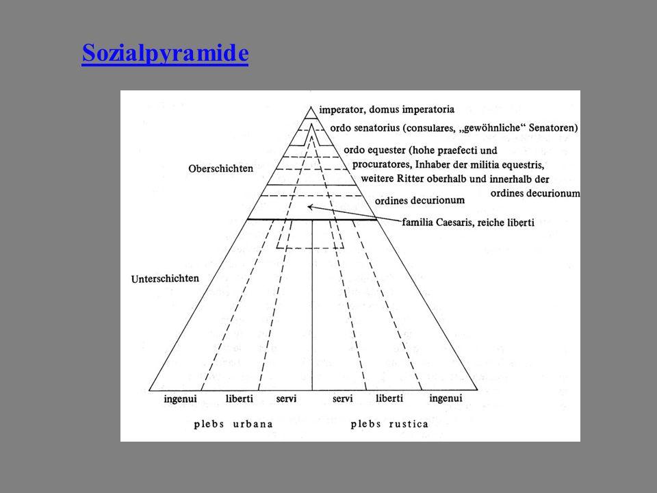 Sozialpyramide